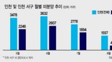 수도권 미분양 진원지 인천검단…물량폭탄 해소, 가격 '꿈틀꿈틀'