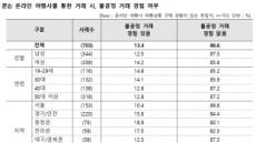 """소비자권익포럼 """"온라인 여행사 이용자 13%, 불공정거래 경험"""""""