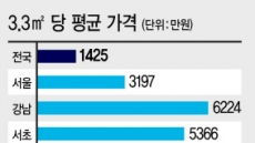 강남구 아파트 3.3㎡ 6224만원…'같은 서울' 금천구는 1831만원