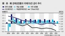 [홍길용의 화식열전] R과 D의 협공…연금·변액자산 재점검하라