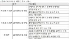 """금융위 """"불완전판매 징벌적 손해배상 도입 찬성"""""""