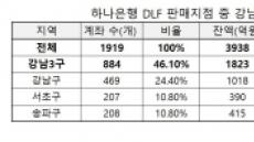 """하나銀 DLF 가입자 절반은 '강남3구'…""""PB 집중 탓"""""""