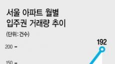 '고공행진' 서울 아파트 입주권…10·1 대책으로 진정되나