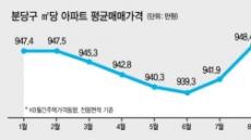 '천당 아래 분당'의 컴백?