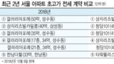 초고가 전세, '성수동→청담동' 이동