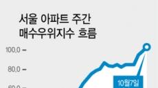 서울 1년 만에 집 사려는 사람, 팔려는 사람보다 많아졌다