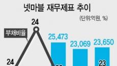 넷마블 '실탄' 2조4000억…웅진코웨이 인수 가능성 솔솔