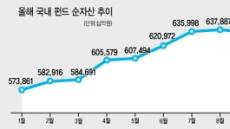 펀드시장 '찬바람'…순자산 전월비 2조5000억 ↓ 올들어 첫 감소