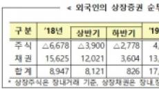 9월 외국인 주식 9150억원 순매도…채권 1조4160억원 순투자