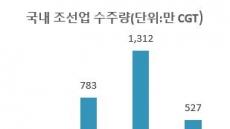 """금융위원장 """"조선 기자재 업체, '소부장' 금융 프로그램으로 지원"""""""