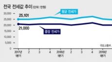 집값과 거꾸로 가는 서울 전셋값…가격·고가거래 '뚝'