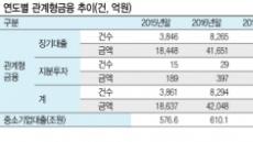 """""""담보 대신 능력""""…관계형 금융 7.6조 대출"""