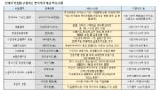 """""""핀테크 선진국엔 없는 규제?…우리도 풉니다"""""""