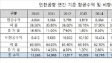 인천공항, 임대수익만 1.6조원…항공수익  비중은 감소세