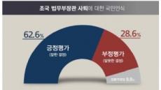 조국 사퇴, 잘한 결정 62.6% vs 잘못한 결정 28.6%