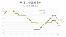 韓銀 석달만에 기준금리 인하…年1.25% 다시 '역대최저'