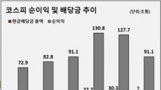 """뒷걸음질치는 韓 배당증가율…""""올해 더 낮아질수도"""""""