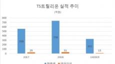 'TS샴푸' TS트릴리온, 13억원대 소송에 코스닥 이전상장 철회