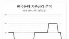 [기준금리 사상최저] 선진국內 '최악' 디플레…0%대 금리시대 오나
