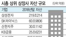 三電 해외감사인 '수읽기' 들어간 안진