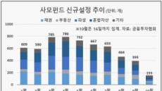 고개 숙인 사모펀드…잇딴 잡음에 신규설정도 주춤
