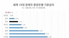 세계경제 몸집 9위 한국, 저금리는 4위…벌써 선진국병(?)