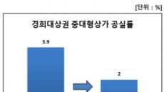 경희대 앞, 서울서 중대형 상가 공실률 제일 낮다