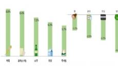 생필품 38개 품목 평균 인상률 1.8%