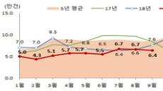 9월 전국 주택매매 전년比 15.8%줄어…서울은 39% 감소