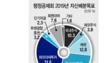 행정공제회, 해외 멀티패밀리 투자 '성큼성큼'