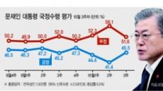 文 대통령 지지율 반등 45.5% '여심'이 살렸다