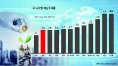 """""""아시아 국가 배당투자 매력 넘치네"""""""