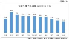 서울 오피스텔 가격은  제일 높은데 수익률은 ↓
