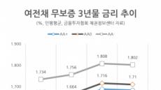 기준금리 내려도…대출이자는 더 늘어난다(?)