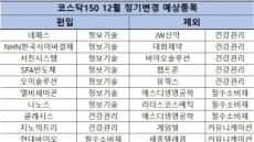 코스닥150 정기변경 임박…IT '약진', 헬스케어 '후퇴'