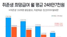 """취준생들 """"첫 월급 248만7000원 받고싶다"""""""