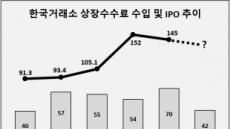 'IPO 한파'에 거래소 수수료 수익도 2년 연속 감소 전망