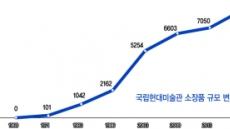8417점 소장·244만 관람객…현대미술 지평 넓혔다