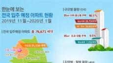 내년 1월까지 서울서 1만3000가구 '새 아파트 입주'