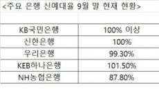 """'수익압박' 은행들…""""예금 늘리느니 대출 줄이자"""""""