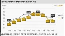 올해 입주한 새 아파트 전세가율 62.58%, 2013년 이후 최저