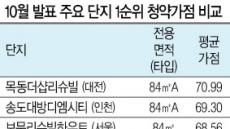 평균가점 70점 육박 60점대도 불안…서울 뺨치는 대전·송도 '청약 광풍'