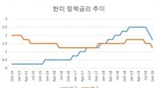 """證 """"성공적 FOMC, 국내증시 상승 이끌 것"""""""