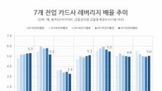 """""""카드社 레버리지배율 확대가 오히려 수익성 악화"""""""