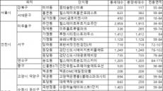 11월 아파트 분양 작년 동기 대비 2배