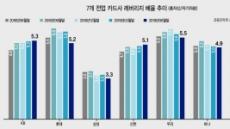 """""""레버리지배율 확대, 카드사 수익성 오히려 악화"""""""