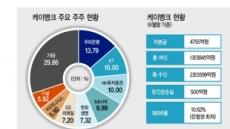 인뱅 '대주주심사 완화' 국회-정부 눈치싸움