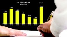 동산·지재권 담보대출…은행권 '인싸'되나