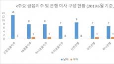 [금융CEO 후계자 1년前 찾아라⑤]여성이사가 성과 높인다는데…국내 금융사는 '남초'