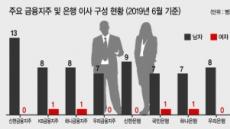 여성이사 성과 입증에도…국내 금융 '남초'